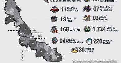 Registra SSP 56 detenciones en 20 municipios